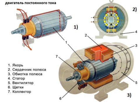 Электродвигатель постоянного тока коллекторный – строение