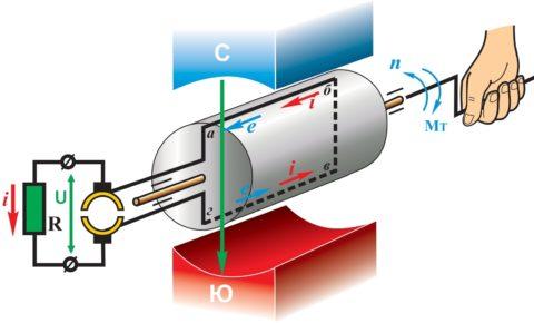 Коллекторные двигатели постоянного тока – разбираем принцип работы