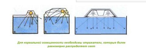 Различная форма крышек и преломление света за счет отражателей