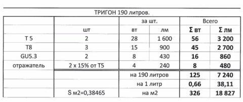 Таблица расчета по объему