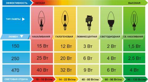 Таблица соотношения эффективности разных источников света