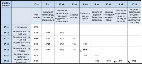 Таблица с расшифровкой показателей защищенности светильника от воздействий