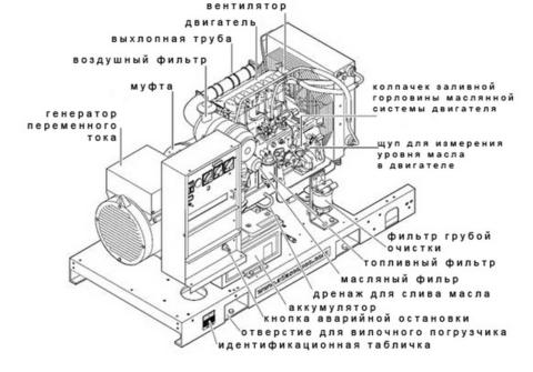 Основные составные части дизельного генератора