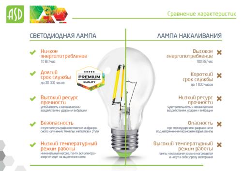 Сравнение светодиодной лампы с лампой накаливания
