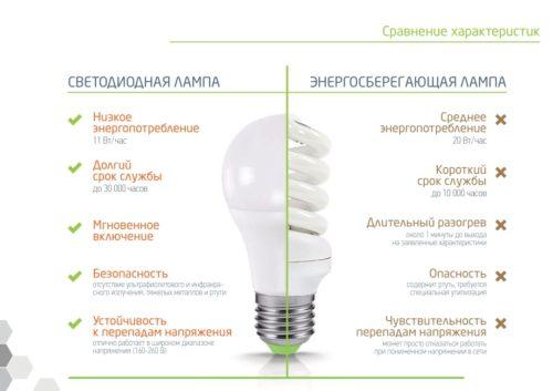 Преимущества светодиодов над люминесцентными лампами