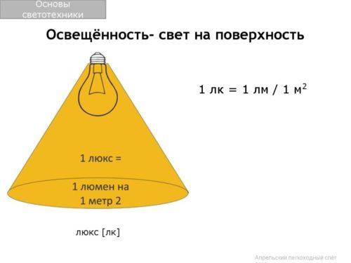 Расчет уровня освещения