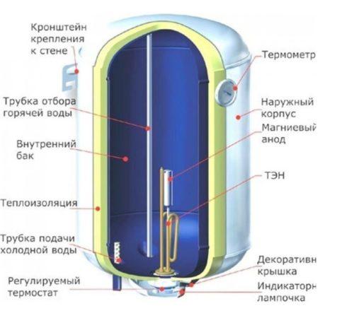 Строение напольного водонагревателя электрического
